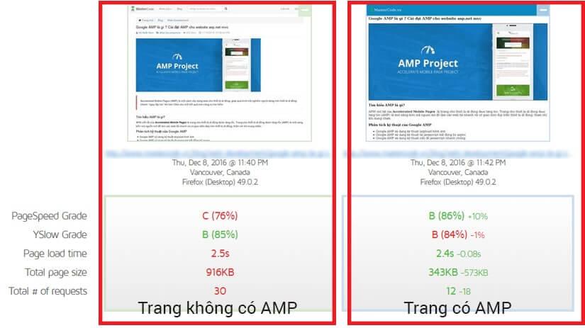 So sánh load time giữa trang có hỗ trợ AMP và trang thông thường