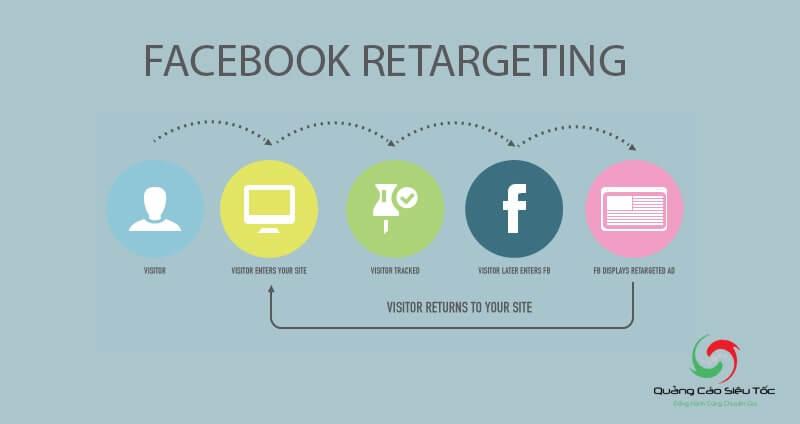 Khái niệm Retargeting là gì