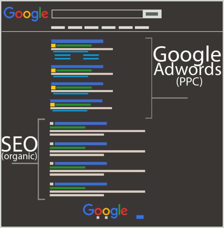 Vị trí hiển thị của SEO Adwords