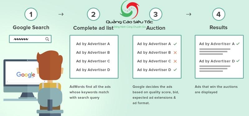 chạy quảng cáo google adwords có hiệu quả không
