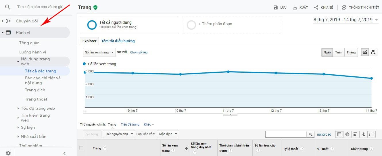 hành vi người dùng trên google analytics