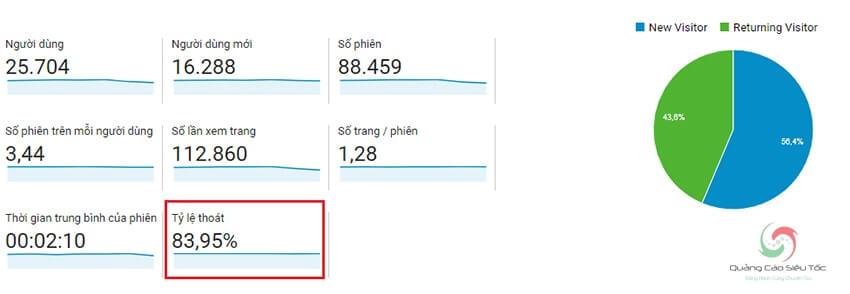 Khi kiếm tiền Google Adsense cần theo dõi tỷ lệ thoát trang