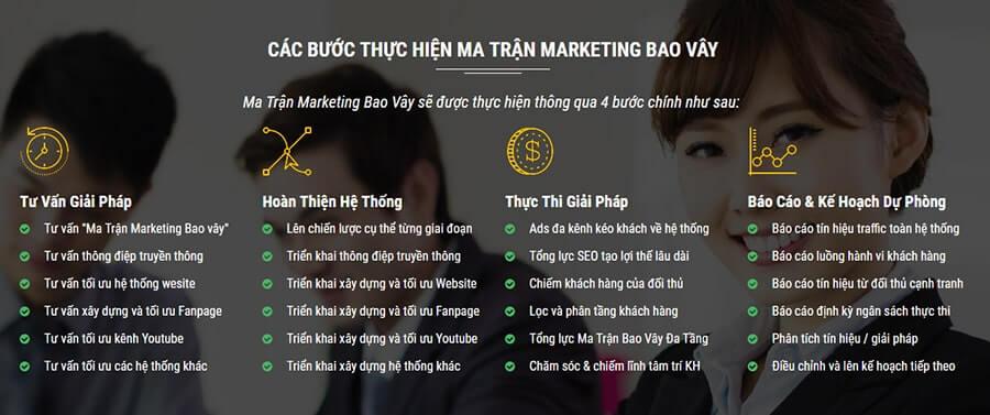 Các bước thực hiện marketing bao vây cơ bản