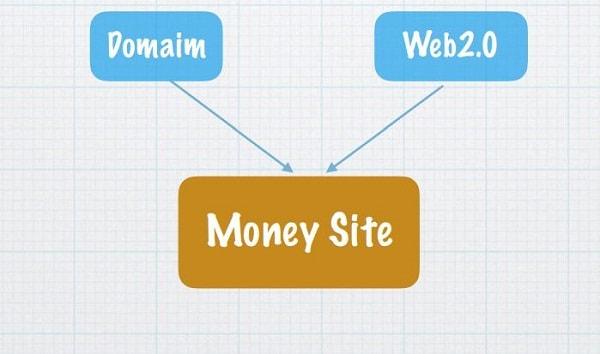 Cách Setup & Bảo Vệ PBN (Website Vệ Tinh) Một Cách An Toàn