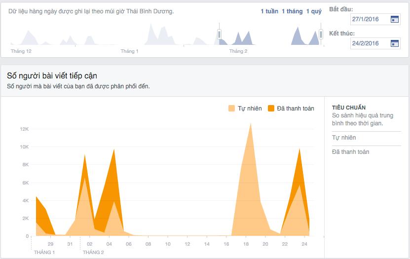 Một Số Suy Nghĩ Sai Lệch Khi Làm Nội Dung Trên Facebook