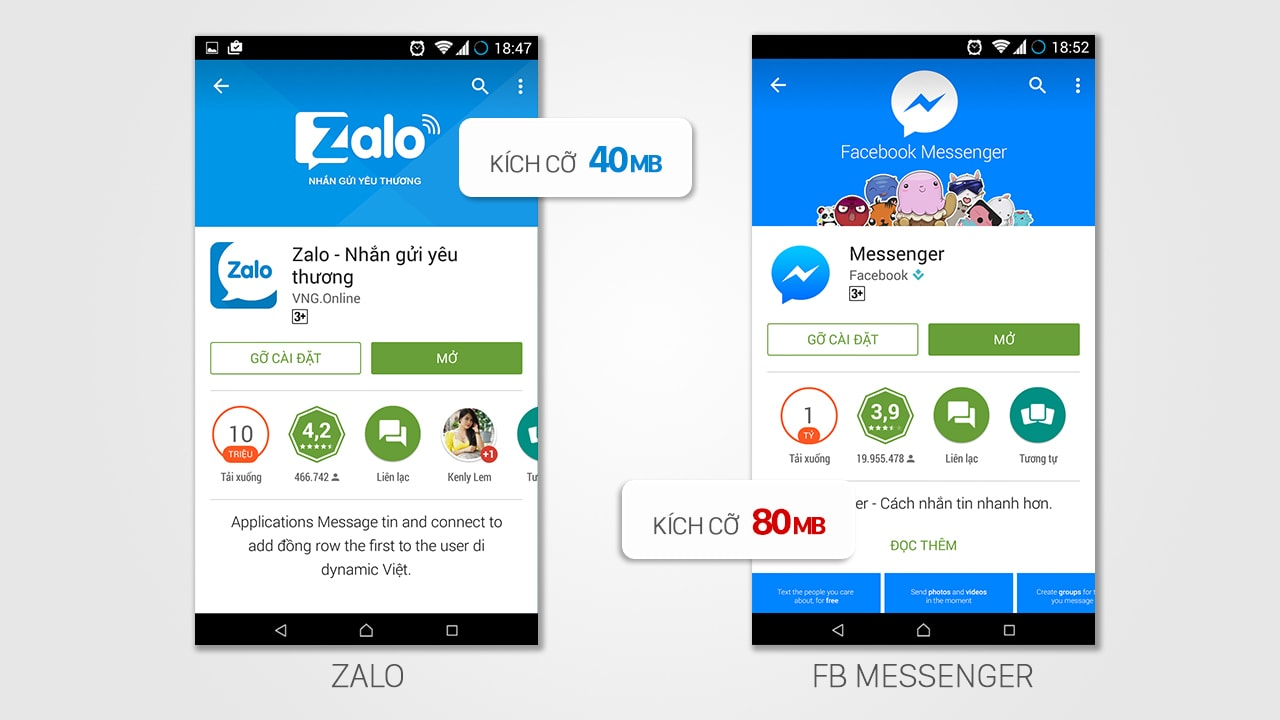 Ứng Dụng Nhắn Tin Miễn Phí, Bạn Chọn Zalo Hay Messenger?