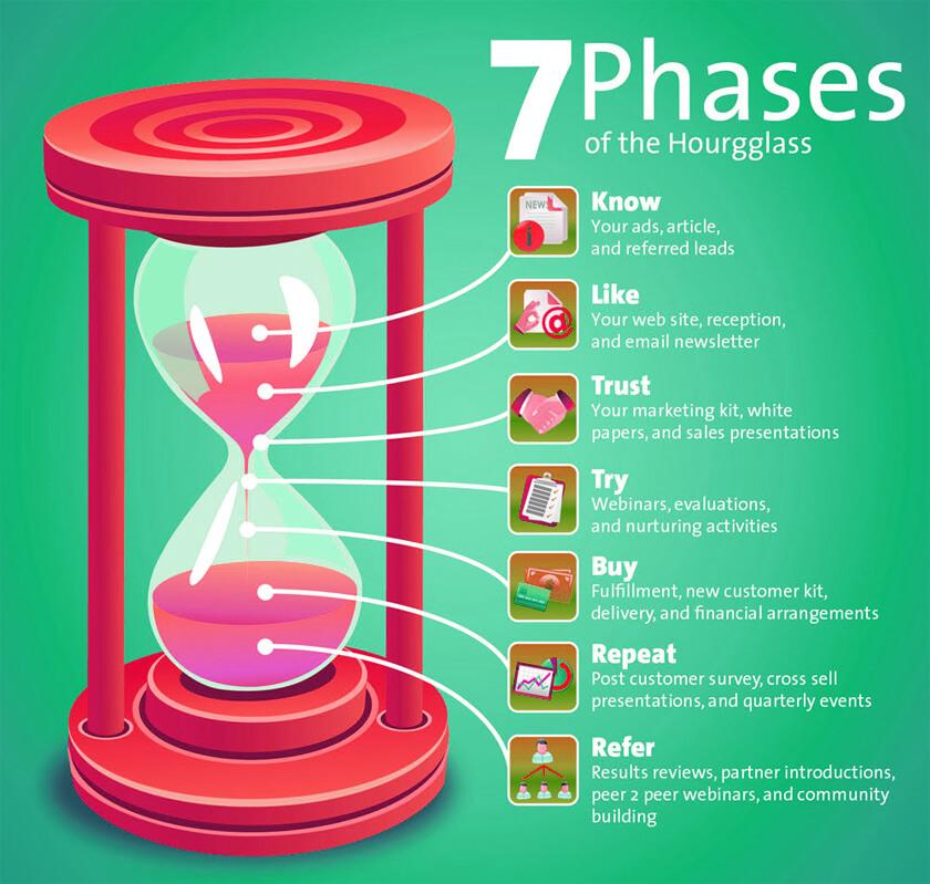 7 giai đoạn đồng hồ cát Marketing cho hành vi khách hàng