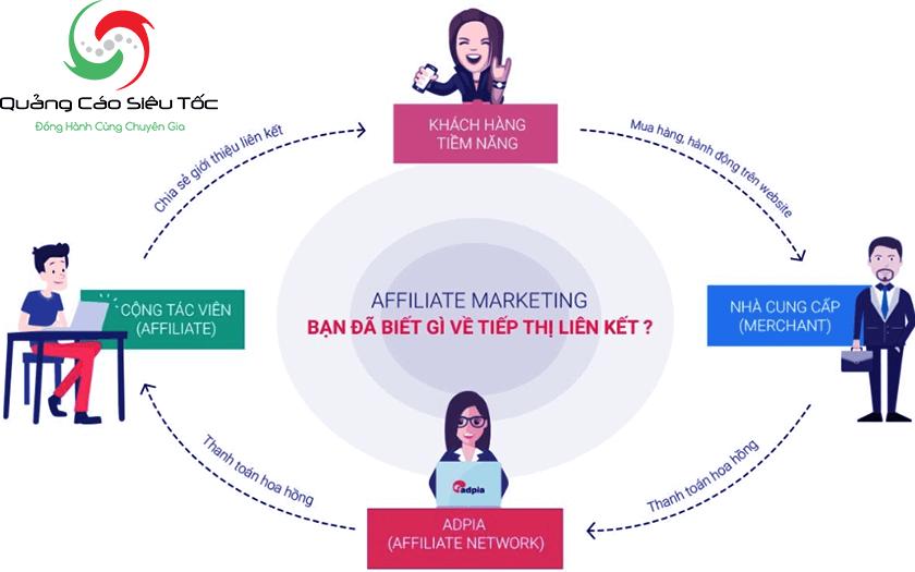 affiliate marketing là gì