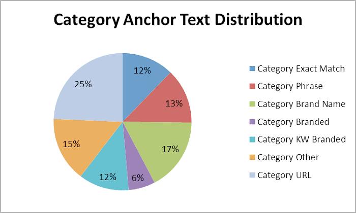 mật độ anchor text