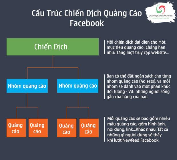 Cấu trúc tài khoản quảng cáo Facebook