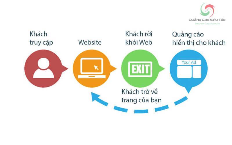 Cấu trúc chiến dịch Remarketing Facebook cơ bản