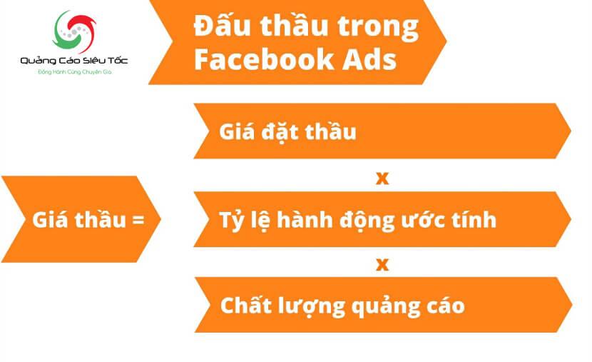 chiến lược giá thầu quảng cáo facebook