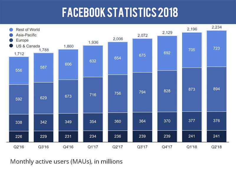 Thống kê người dùng của Facebook tăng trưởng đều đặn