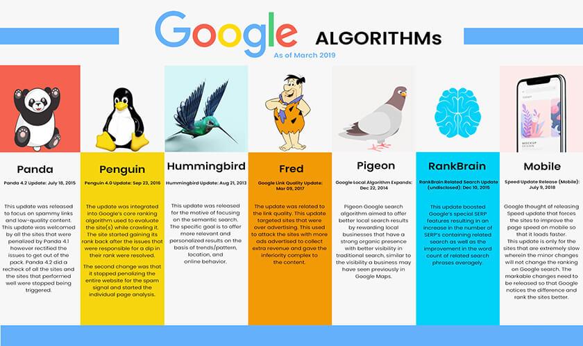 thuật toán hummingbird google
