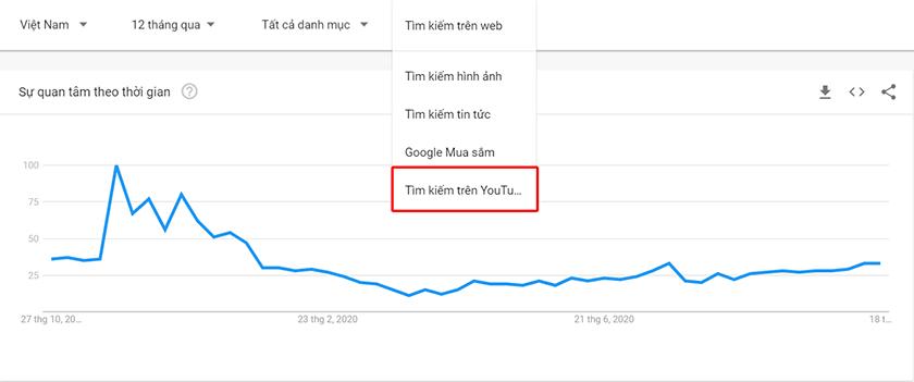 google trends youtube