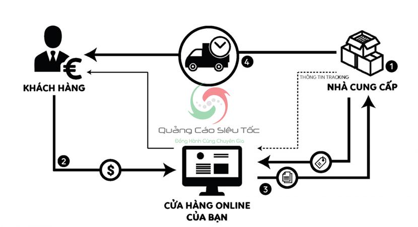 Mô hình kinh doanh online