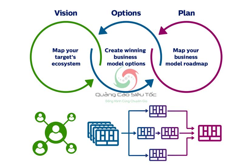 mô hình kinh doanh hiệu quả