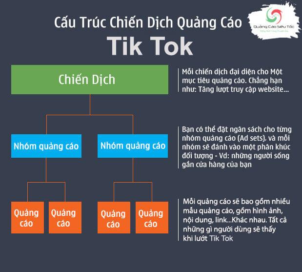 Cấu trúc một chiến dịch quảng cáo trên Tiktok