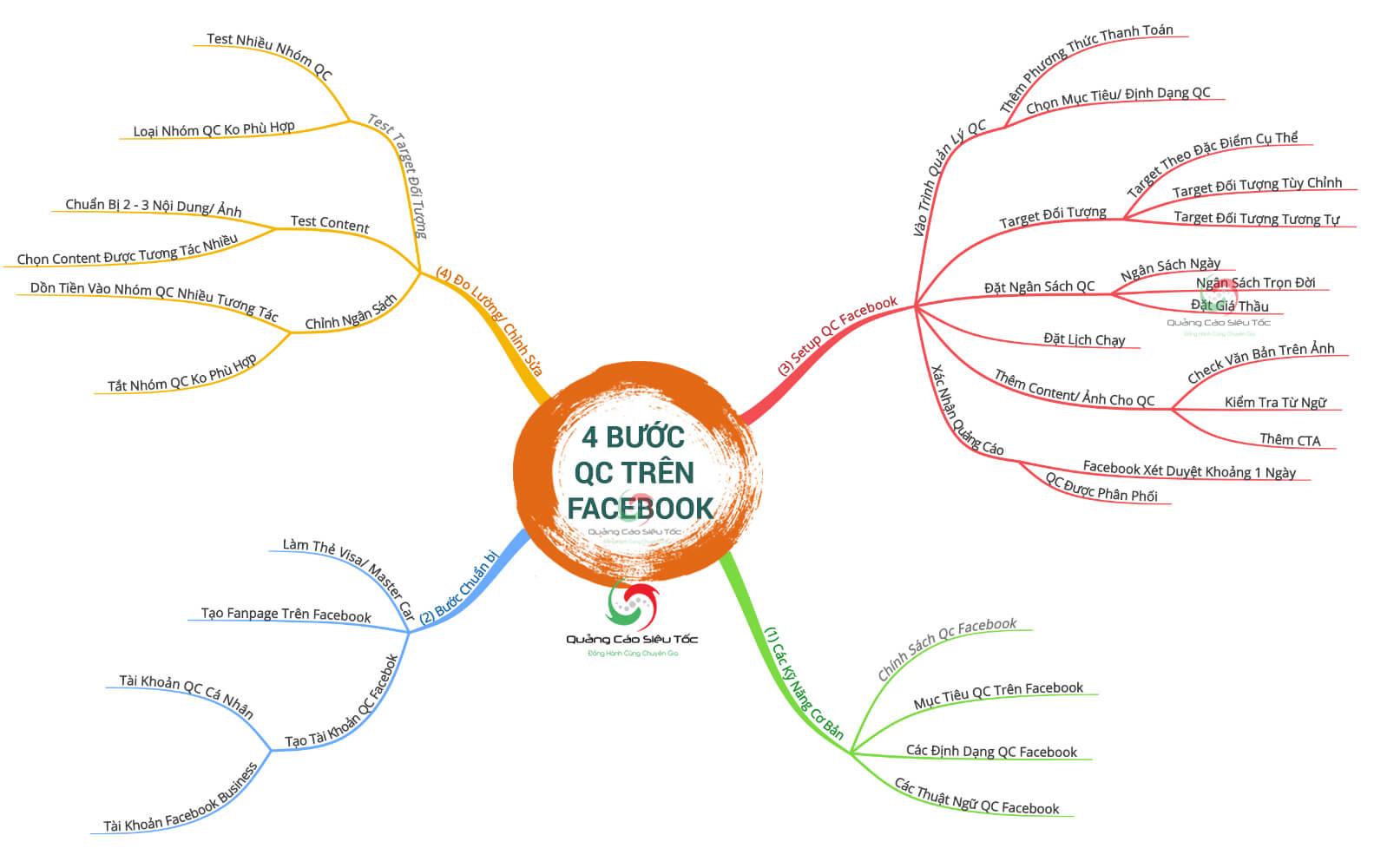 Tóm gọn cách chạy quảng cáo Facebook từng bước