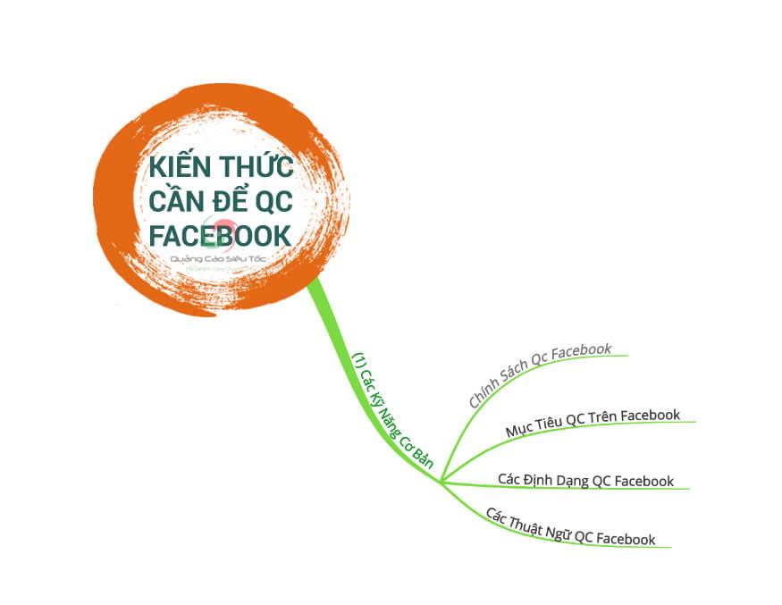 Kiến thức quan trọng để chạy Facebook ads hiệu quả