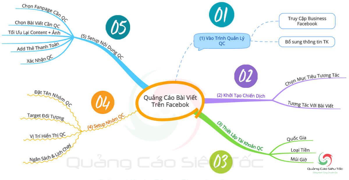 Các bước chạy quảng cáo bài viết Facebook