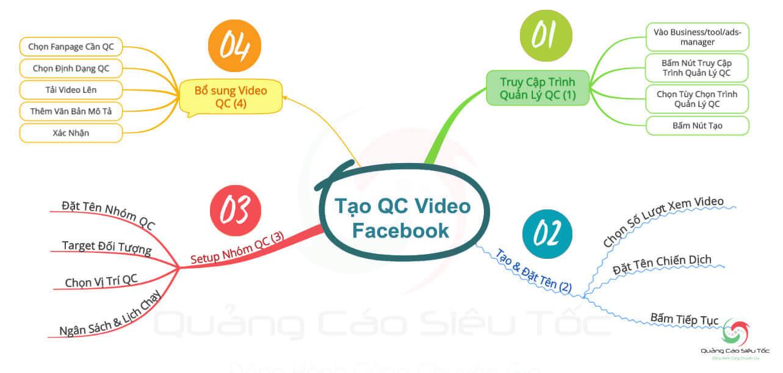 Các bước chạy quảng cáo video Facebook cơ bản