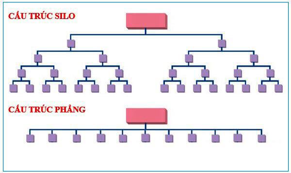 cấu trúc silo phẳng