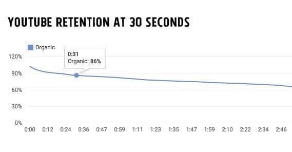 86% lượt view tự nhiên được tính từ giây thứ 30 trở đi