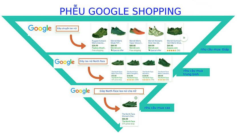 tối ưu google mua sắm