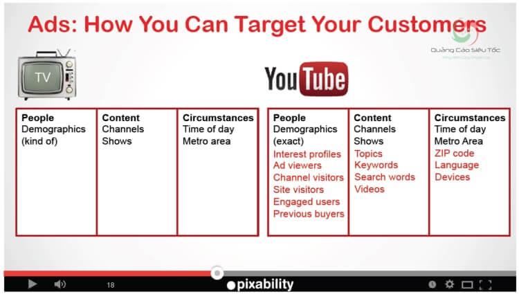 Một số tùy chọn target quảng cáo trên Youtube