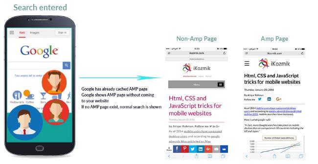 AMP là gì? tiêu chuẩn của 25 triệu domain trên khắp thế giới