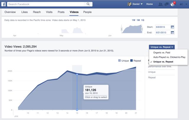 Chức năng thống kê trên Facebook