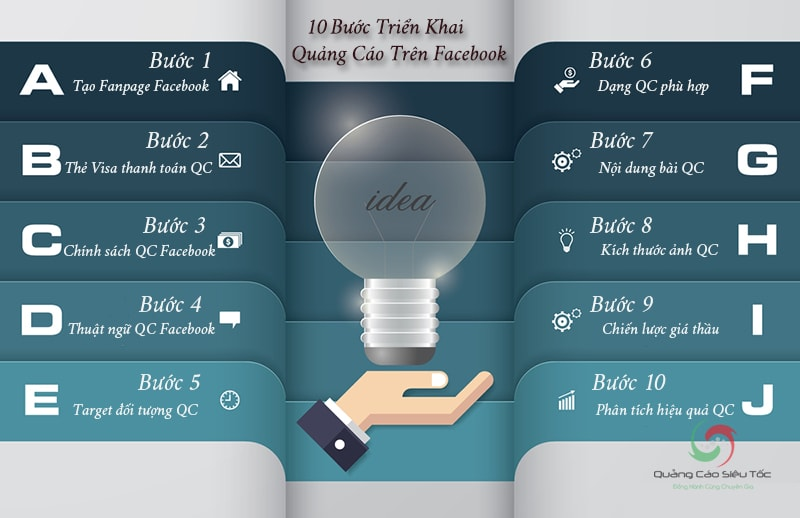 Các bước chạy quảng cáo Facebook tiêu chuẩn