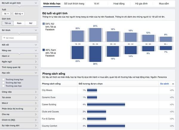 Cách Quảng Cáo Trên Facebook Như Thế Nào?