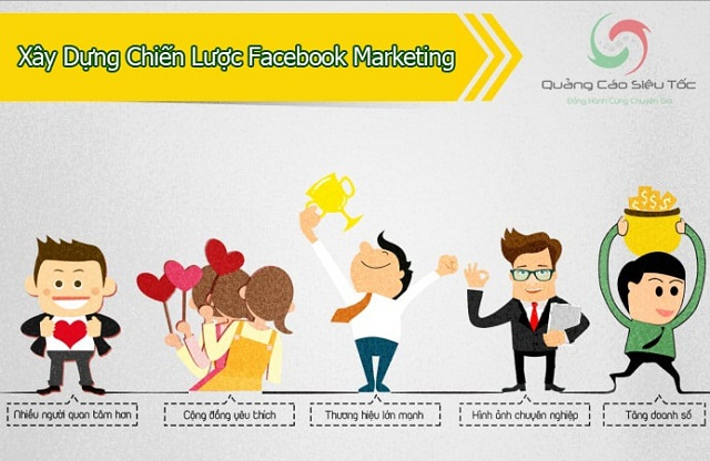 Chiến lược Facebook Marketing