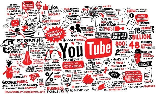 Quảng Cáo Kiếm Tiền Trên Youtube Với Channel 10.000 View