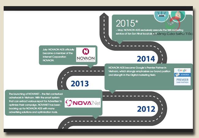 Công ty marketing Nova Ads