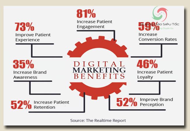 Công ty marketing có lợi ích gì cho doanh nghiệp