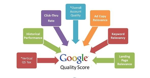 Quality Score Là Gì? Cách Tăng Điểm Chất Lượng Quảng Cáo Adwords