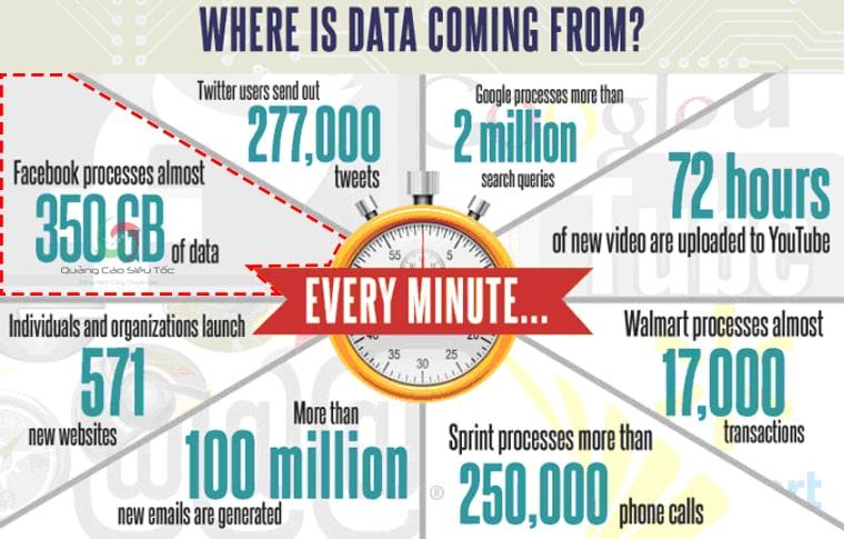 Facebook đóng góp nguồn dữ liệu cực lớn vào big data