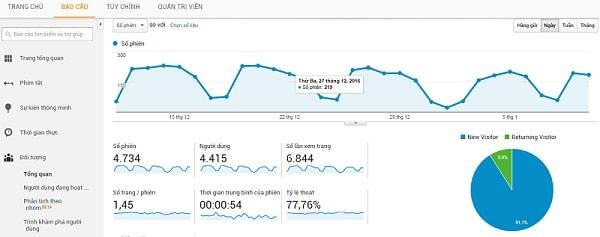 Google Analytics Là Gì ? Vai Trò Của Google Analytics Trong SEO ?