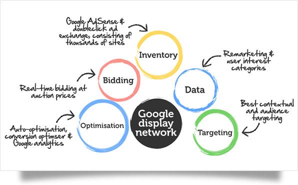 google display network va cac buoc quang cao thanh cong