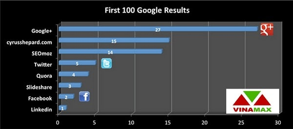 GOOGLE PLUS Là Gì? SEO HIỆU QUẢ Hơn Với Google Plus