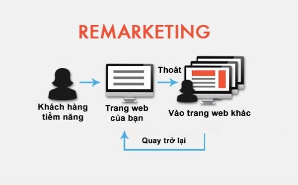 chiến lược quảng cáo remarketing