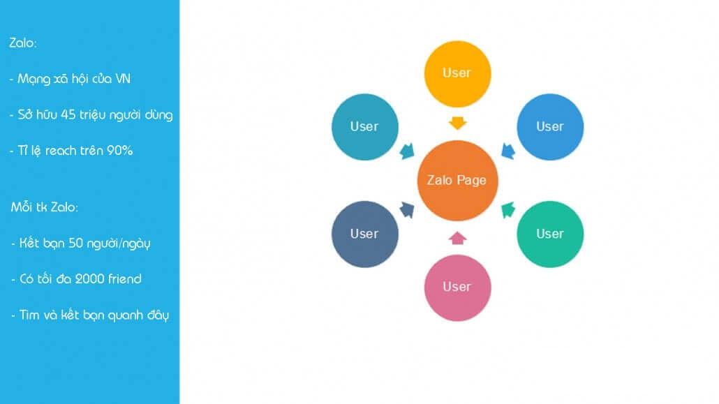 Cách Xây Dựng Một Hệ Thống Marketing Trên Zalo Bền Vững