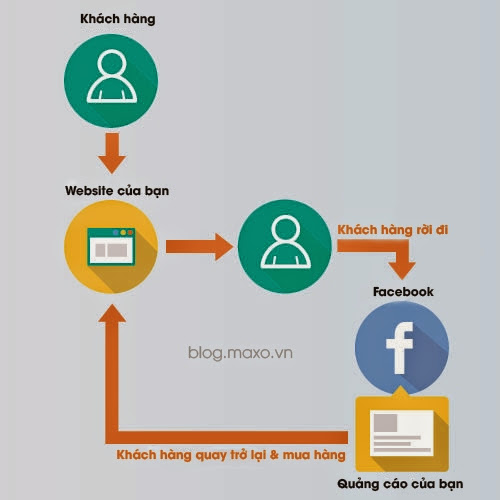 Hướng Dẫn Xây Dựng Chiến Dịch Remarketing Trên Facebook