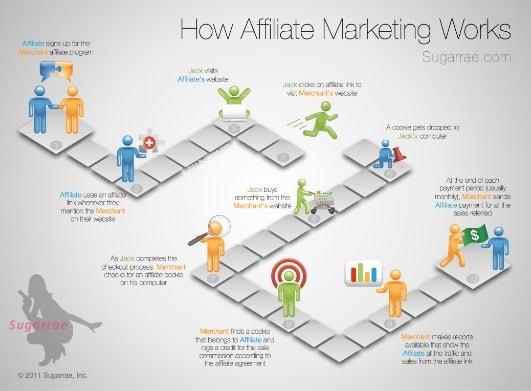 Khóa Học Affiliate Marketing Chất Lượng Cùng Chuyên Gia