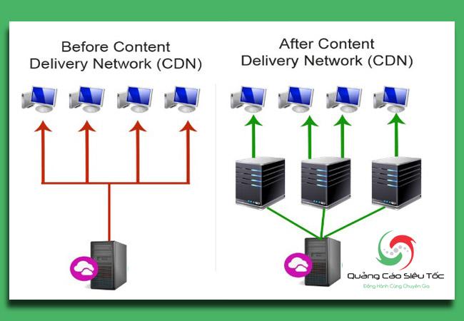 kiểm tra tốc độ website để đo lường hiệu suất CDN