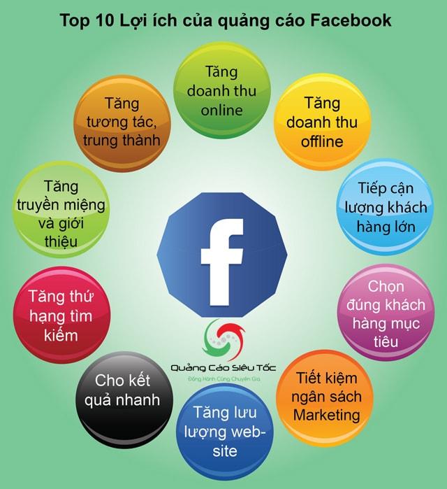 Lợi ích từ quảng cáo Facebook là gì ?