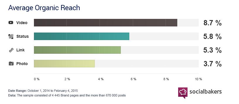 Lượng Reach Tự Nhiên Trên Facebook Đang Tăng Hay Giảm?